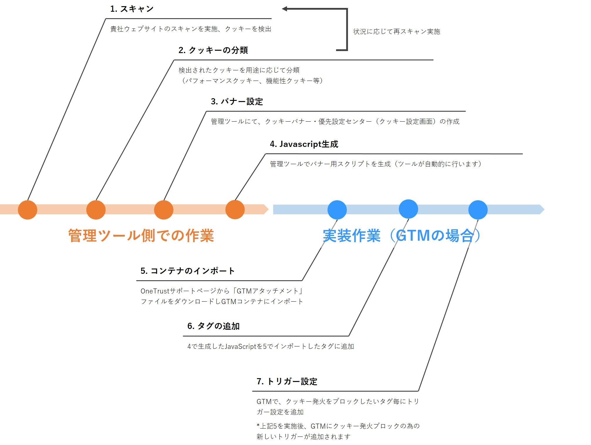 20. ブログ - 【公開OK】クッキー同意管理ツールの疑問解決 挿絵
